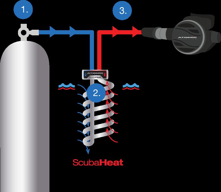 How the Scuba Heat Works